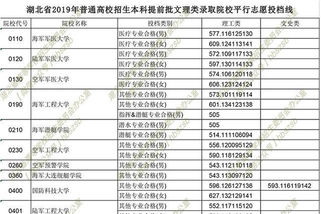 湖北省招办进行本科提前批文理类、体育类等投档