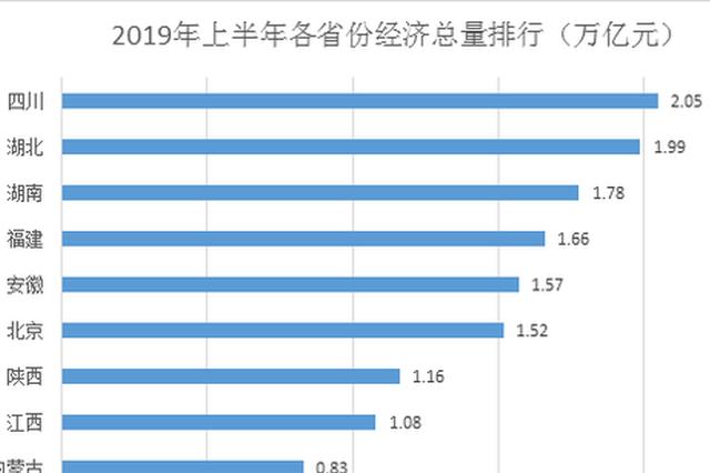 13省份经济半年报:四川首破2万亿领跑 湖北暂列第二