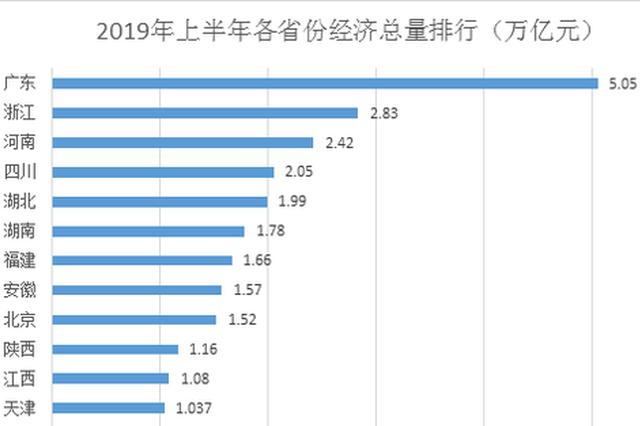 22省份经济半年报:广东总量首破5万亿 湖北暂列第五