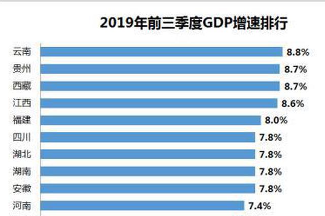 31省份前三季度GDP:广东总量居首 湖北排第7