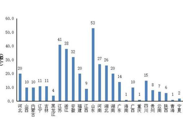2019年中国县域经济竞争力排名出炉 你的家乡排第几?