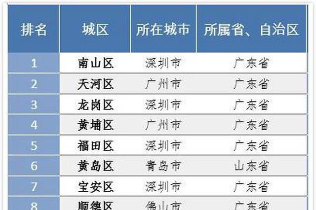 中国百强区城区生产总值均超800亿元 湖北这7区入选