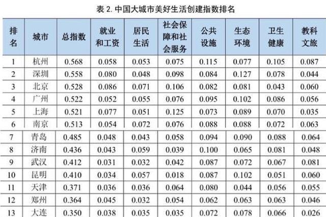 中国大城市美好生活创建指数发布 武汉进入前十名