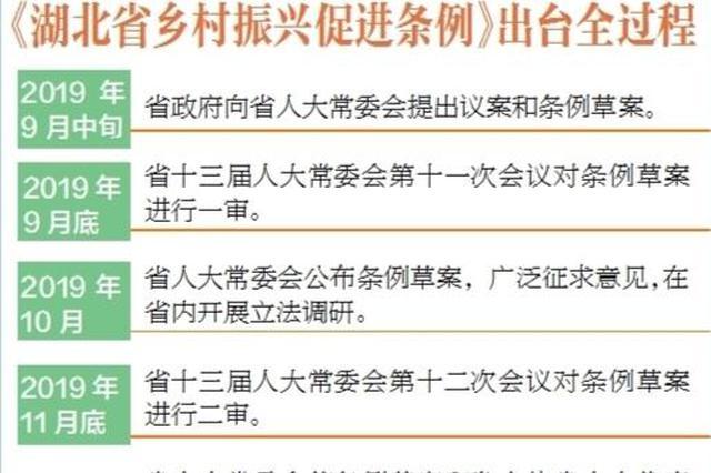 《湖北省乡村振兴促进条例》出台幕后:求真务实 实现高质量立法