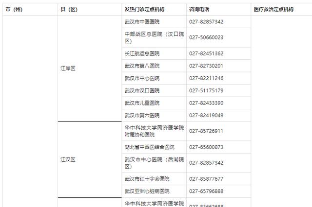 湖北省新型冠状病毒感染的肺炎医疗救治发热门诊和定点医疗机