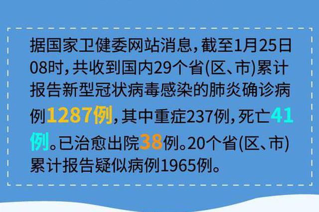 卫健委:截至24日24时新型肺炎确诊病例1287例 死亡41例