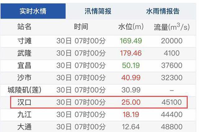 30日7时 武汉关已进入25米设防水位