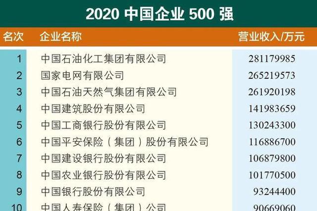 2020中国企业500强榜单发布 7家湖北企业入围