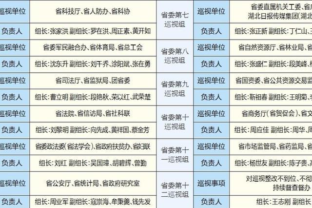 十一届省委第八轮巡视启动 将巡视33家省直单位