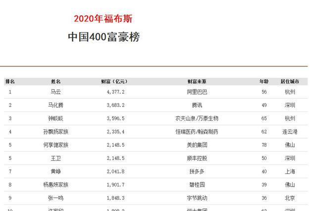 福布斯中国富豪榜公布 这些湖北企业家上榜