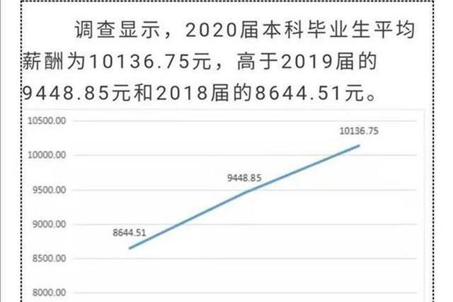 华中科技大学2020届本科毕业生 签约月薪平均值破万