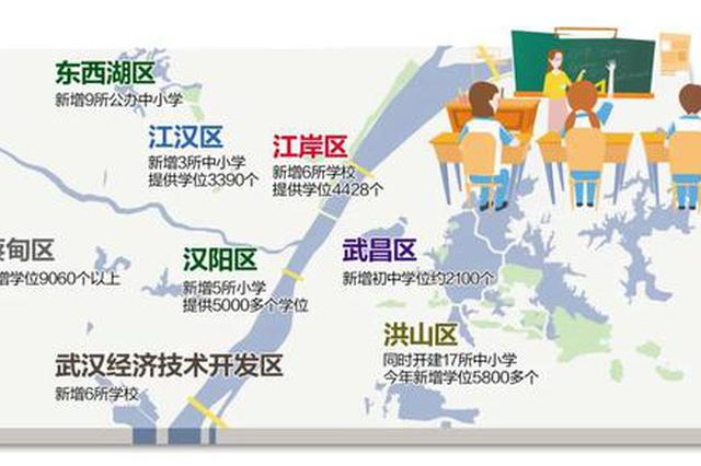 武汉今年至少新增29所中小学 缓解就近入学压力