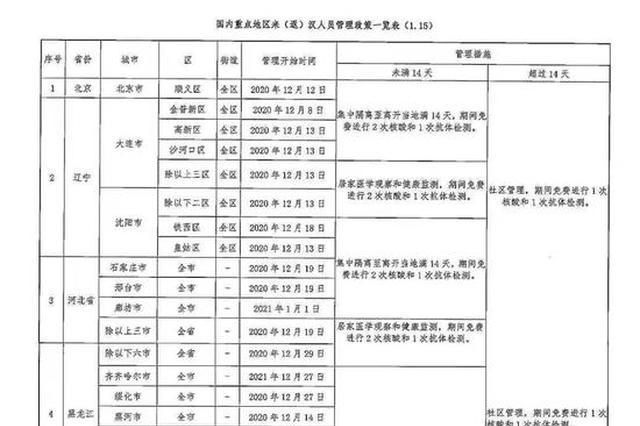 湖北3地发布最新返乡隔离政策