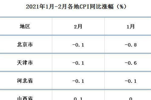 """各地2月CPI出爐:4省份""""轉正"""" 湖北、重慶降最猛"""