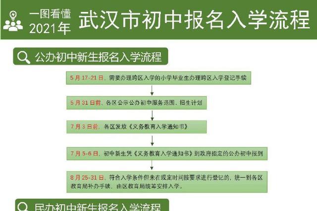 2021年武汉中小学入学招生政策出炉 民办学校全面摇号