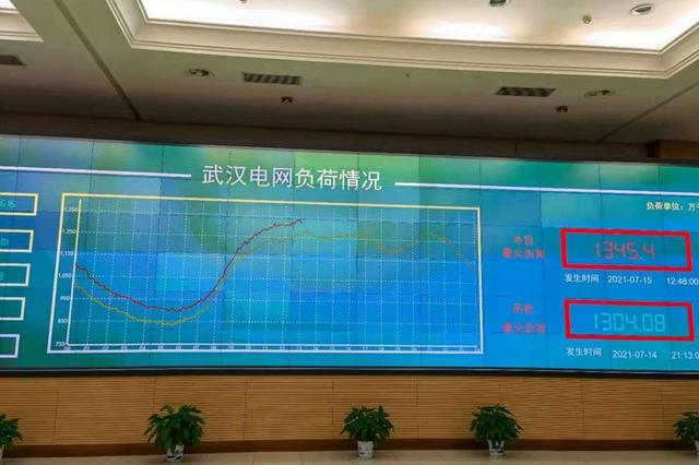 武漢電網最大負荷連續兩天刷新歷史記錄