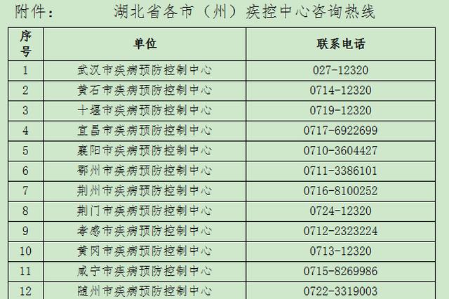 成都新增中风险地区 湖北省疾病预防控制中心紧急提示