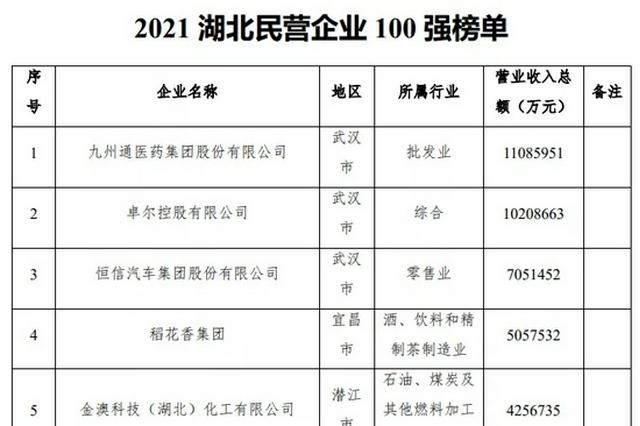 2021湖北民企百强出炉:九州通医药蝉联榜首