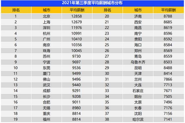 武汉地区平均招聘薪酬为9440元 排全国第13名