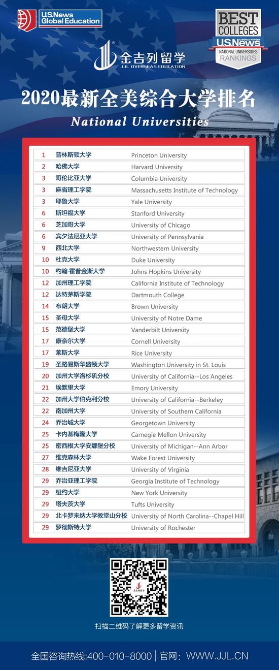 USNews2020全美大学排名发布,你的大学涨了么?