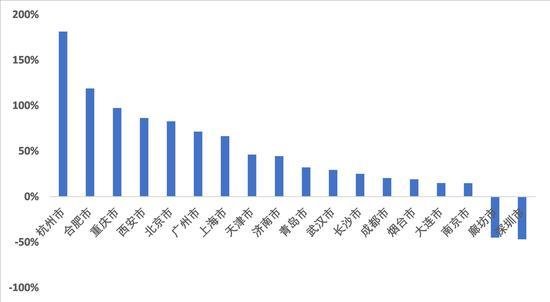 2020年国庆节期间链家二手房成交量同比增长