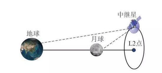 """嫦娥四号""""鹊桥""""架(示意图来自网络)"""