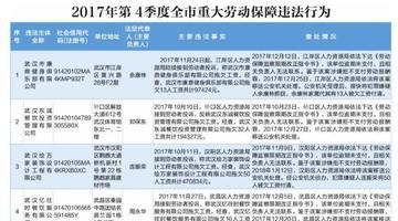 武汉这15家公司欠薪