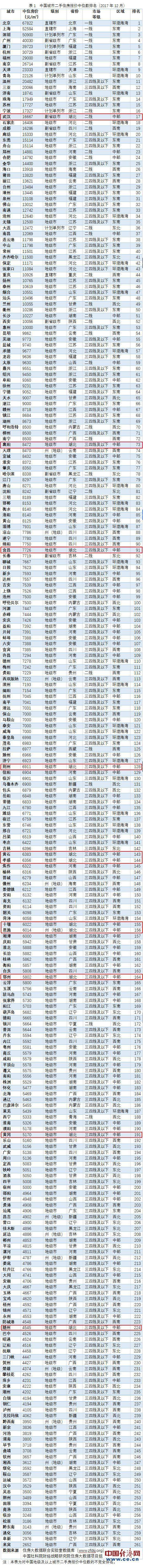 中国城市二手住房报价中位数排名(2017年12月)