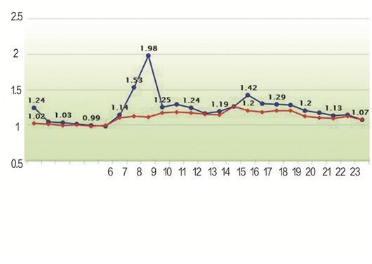 图为:长江大桥汉阳往武昌方向车流量变化图