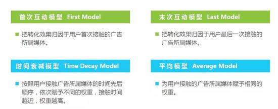 2017年中国程序化购买市场主要的归因模型