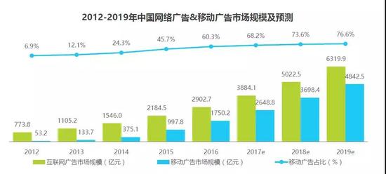艾瑞《2017年中国程序化购买市场趋势展望报告》
