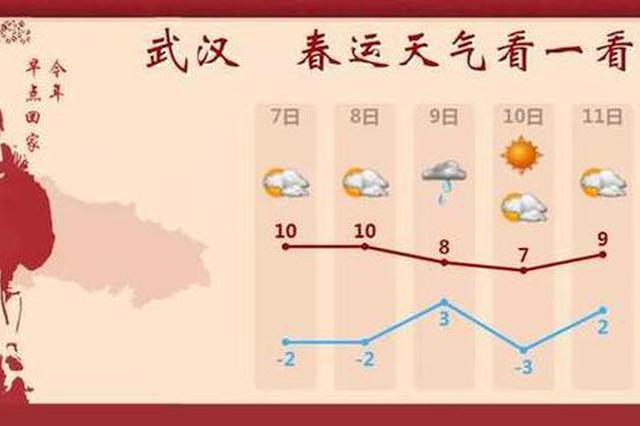 湖北10日左右冷空气将再度来袭 双休有7级阵风