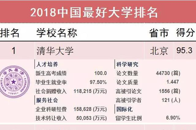 2018中国最好大学排名新发 湖北7所高校进百强