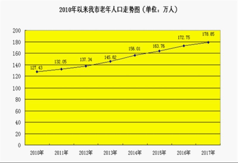 老年人口大增 武汉每五人中就有一位老人