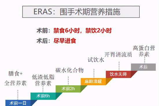 ERAS围手术期营养管理