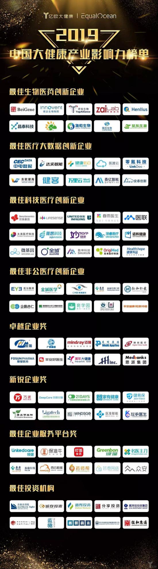2019年中國大健康產業影響力