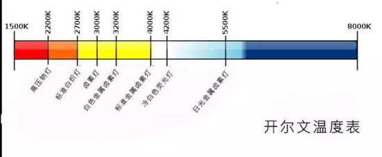 图为色温图