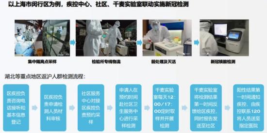图6. 新冠肺炎病毒检验流程