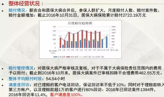 上海平安养老承办大病保险项目示例