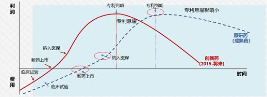 圖2 藥品全生命周期曲線示意圖