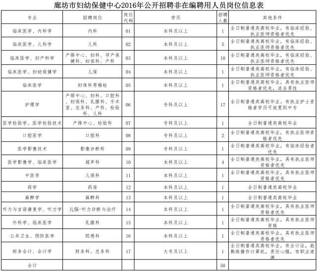 岗位信息表