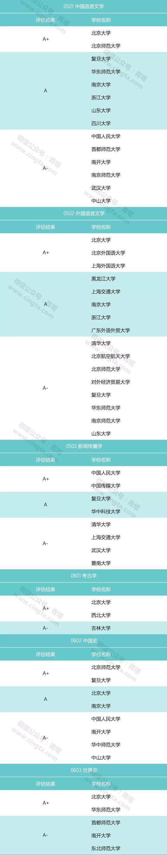 理学类(仅含A类)
