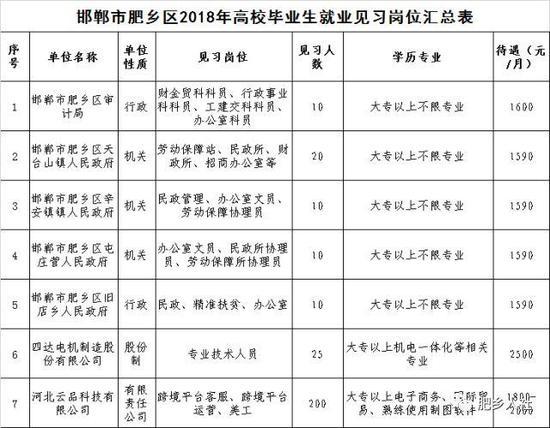 联系单位:邯郸市肥乡区劳动就业服务局