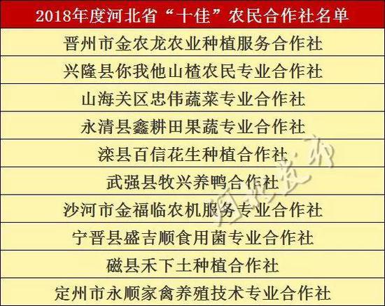 2018年度农民合作社高质量发展示范县