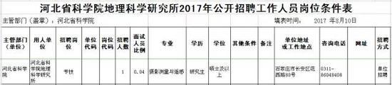 凡涉及到年龄、户籍、工作年限等需要确定时间的,计算日期截止到2017年8月10日。