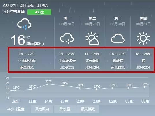 不止白天,早间气温也在降