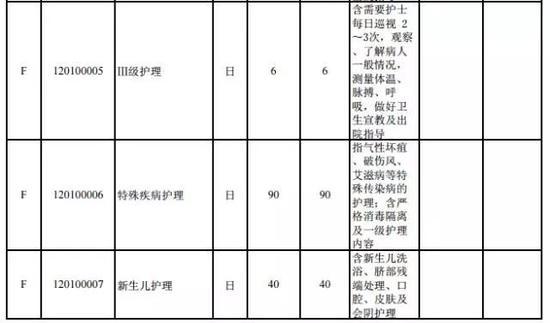 ③中医类项目价格平均提高55%。