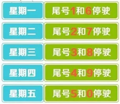 注:廊坊、北京、天津机动车车牌尾号为字母的均按0号管理