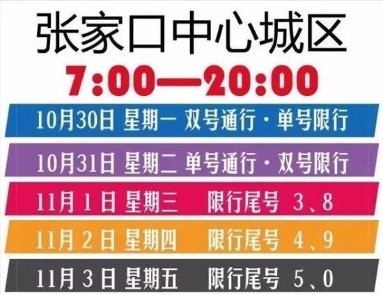 张家口蔚县与张家口主城区限号措施不同,10月30日(周一)张家口蔚县限行尾号:1和6。(限行时间为7:00-22:00)
