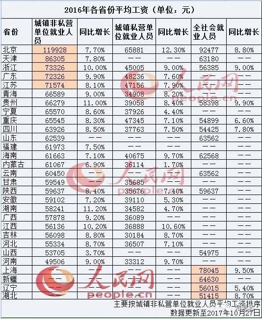 以城镇非私营单位就业人员平均工资计算北京职工年入近12万元居首成为唯一一个突破10万元的省份河南不足5万元垫底
